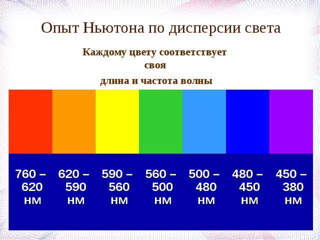 Опыт Ньютона по дисперсии света Каждому цвету соответствует своя длина и част...