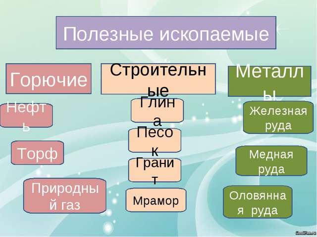 Полезные ископаемые Металлы Строительные Горючие Нефть Торф Природный газ Гли...