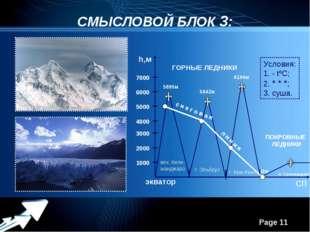 СМЫСЛОВОЙ БЛОК 3: h,м экватор СП 1000 2000 3000 4000 5000 6000 7000 влк. Кили