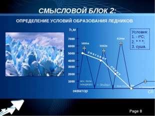 СМЫСЛОВОЙ БЛОК 2: ОПРЕДЕЛЕНИЕ УСЛОВИЙ ОБРАЗОВАНИЯ ЛЕДНИКОВ h,м экватор СП 100