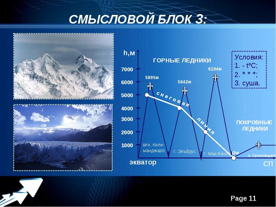 СМЫСЛОВОЙ БЛОК 3: h,м экватор СП 1000 2000 3000 4000 5000 6000 7000 влк. Кили...