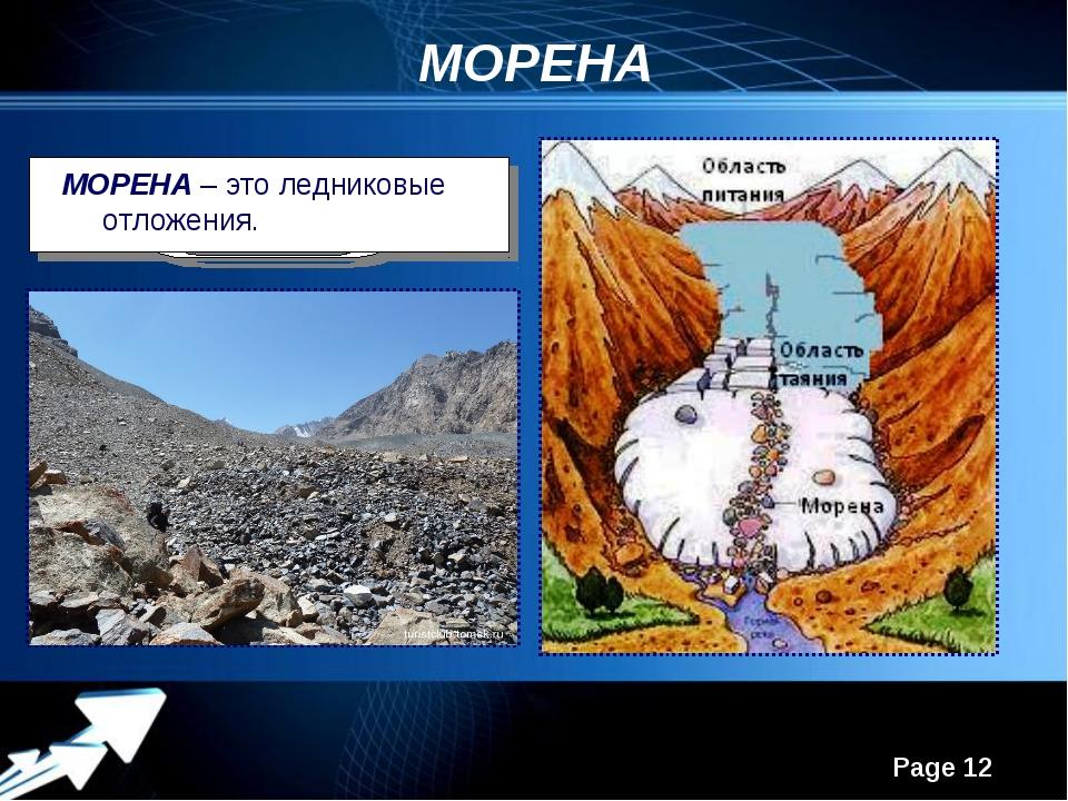 МОРЕНА МОРЕНА – это ледниковые отложения. Powerpoint Templates Page *