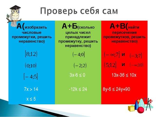 А(изобразить числовые промежутки, решить неравенство)А+Б(сколько целых чисел...
