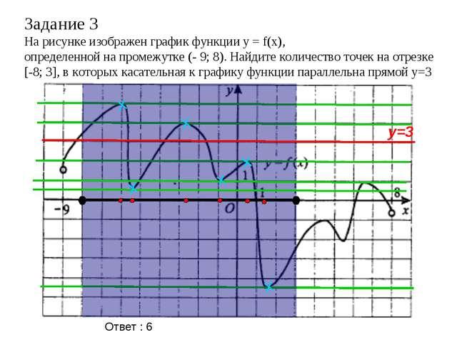 Задание 3 На рисунке изображен график функции y = f(x), определенной на проме...