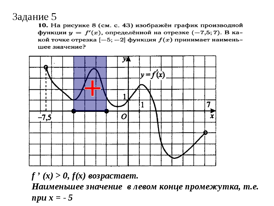f ' (x) > 0, f(x) возрастает. Наименьшее значение в левом конце промежутка, т...