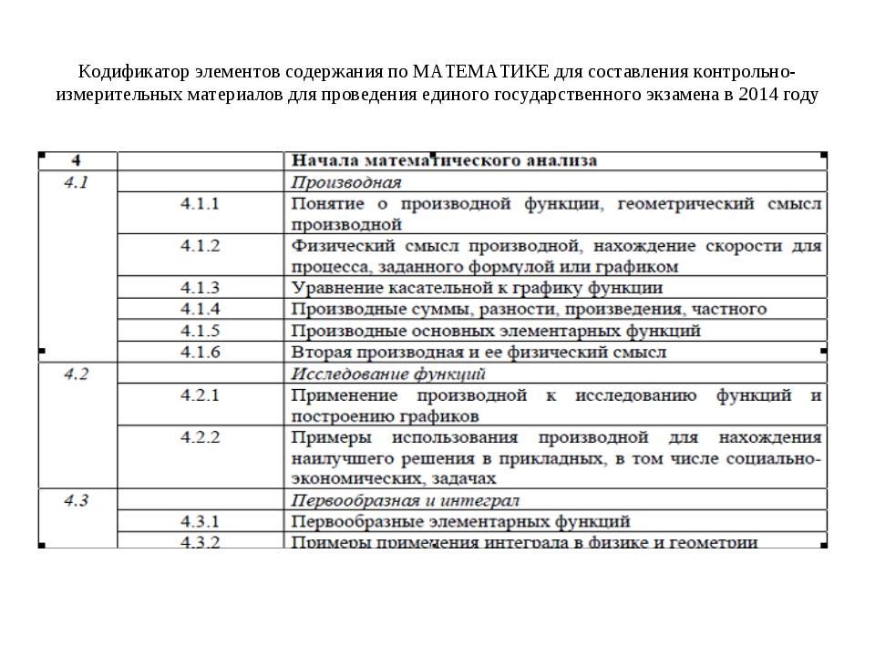 Кодификатор элементов содержания по МАТЕМАТИКЕ для составления контрольно-изм...
