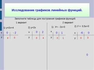 Исследование графиков линейных функций. Заполните таблицы для построения граф