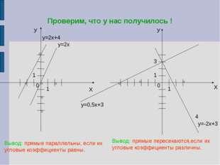 Проверим, что у нас получилось ! У Х у=2х+4 у=2х У Х 4 Вывод: прямые параллел