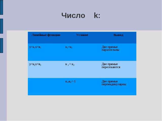 Число k: Линейные функцииУсловиеВывод у=к1х+в1к1=к2Две прямые параллельны...