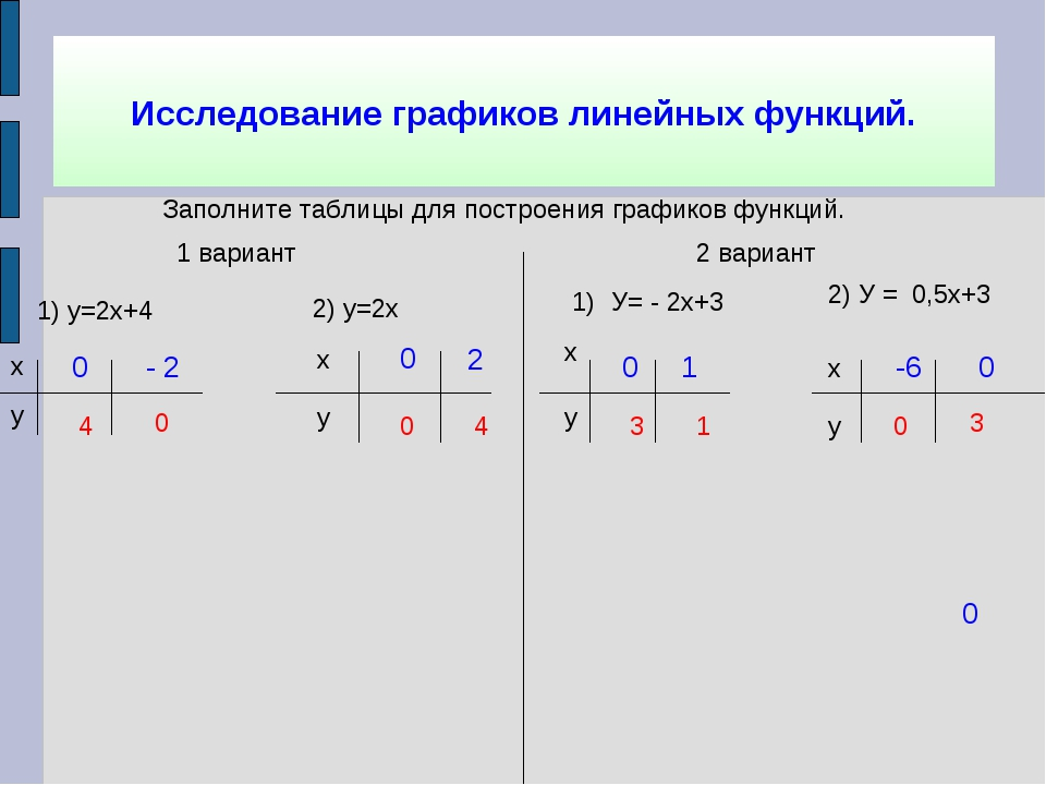 Исследование графиков линейных функций. Заполните таблицы для построения граф...