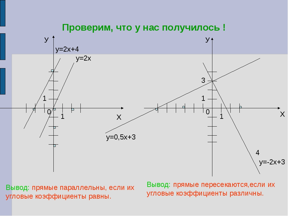 Проверим, что у нас получилось ! У Х у=2х+4 у=2х У Х 4 Вывод: прямые параллел...