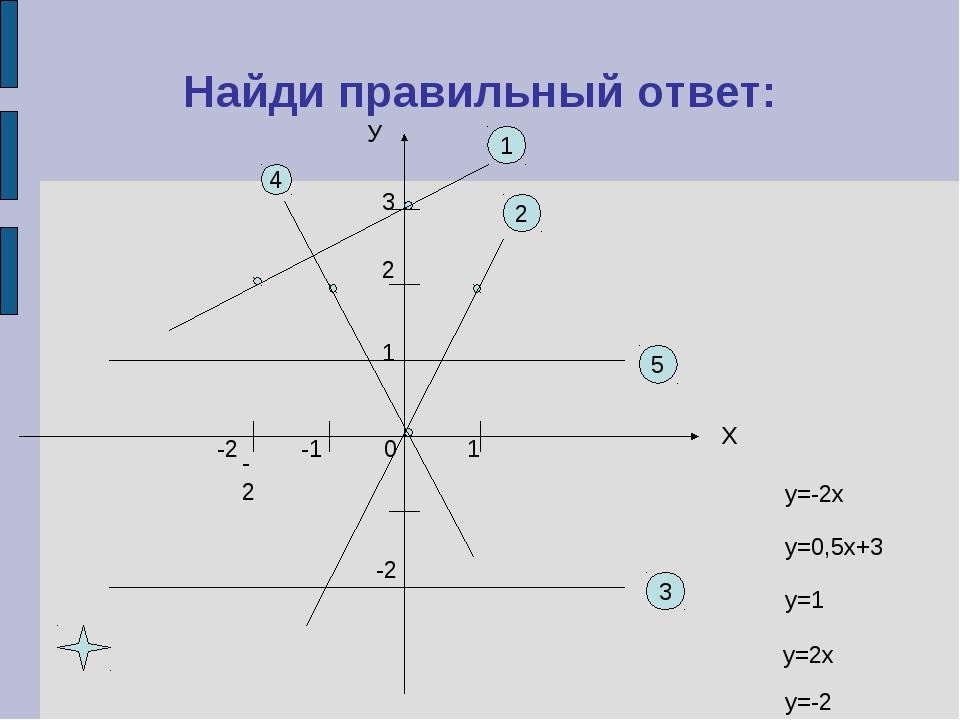Найди правильный ответ: У Х 3 1 1 -2 -2 5 -2 3 2 2 1 -1 4 у=-2х у=0,5х+3 у=1...