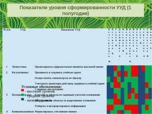 Показатели уровня сформированности УУД (1 полугодие) Условные обозначения: ▀