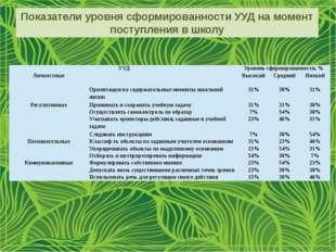 Показатели уровня сформированности УУД на момент поступления в школу УУД Уров