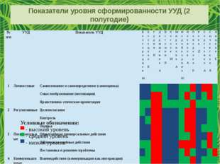 Показатели уровня сформированности УУД (2 полугодие) Условные обозначения: ▀