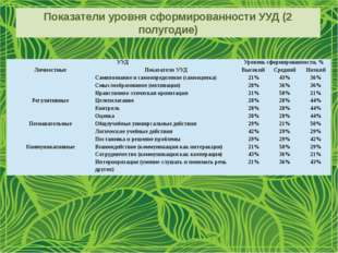 Показатели уровня сформированности УУД (2 полугодие) УУД Уровень сформированн