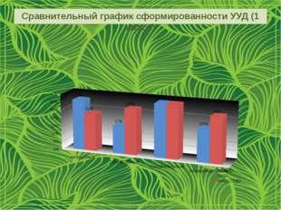 Сравнительный график сформированности УУД (1 класс)