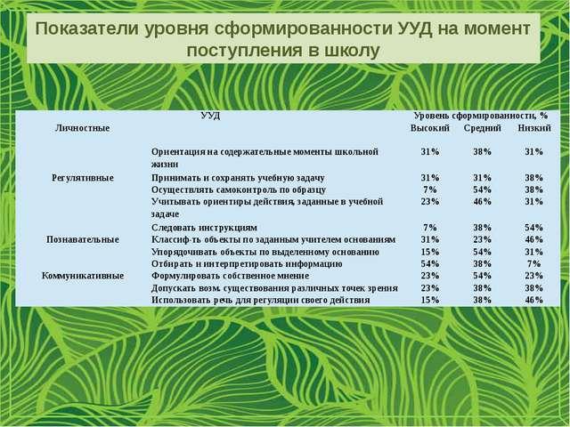 Показатели уровня сформированности УУД на момент поступления в школу УУД Уров...