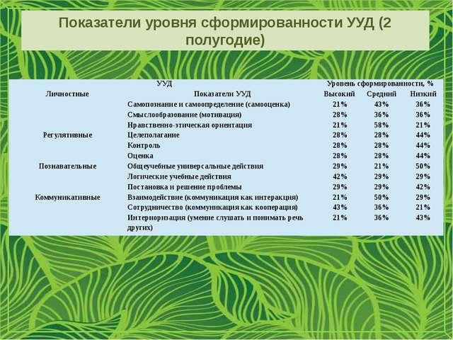 Показатели уровня сформированности УУД (2 полугодие) УУД Уровень сформированн...