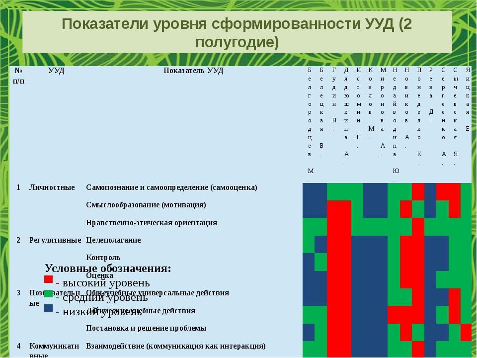 Показатели уровня сформированности УУД (2 полугодие) Условные обозначения: ▀...