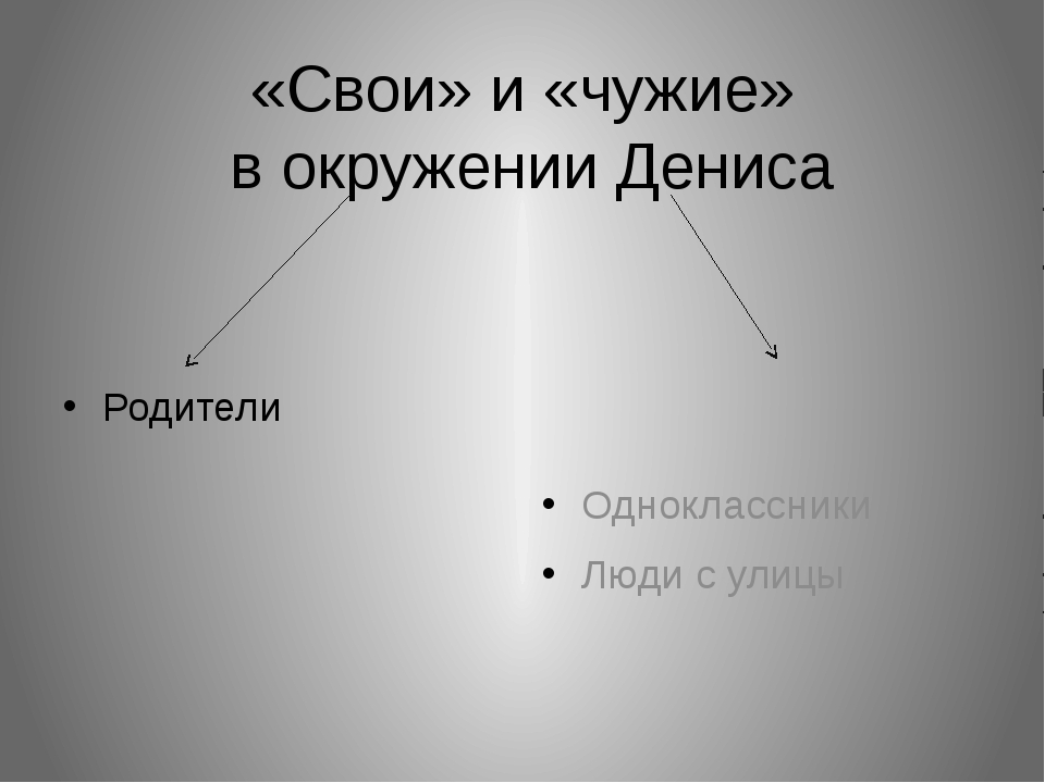 «Свои» и «чужие» в окружении Дениса Родители Одноклассники Люди с улицы