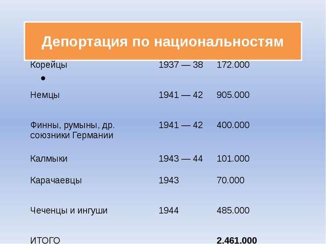 Депортация по национальностям Корейцы 1937— 38 172.000 Немцы 1941— 42 905.0...