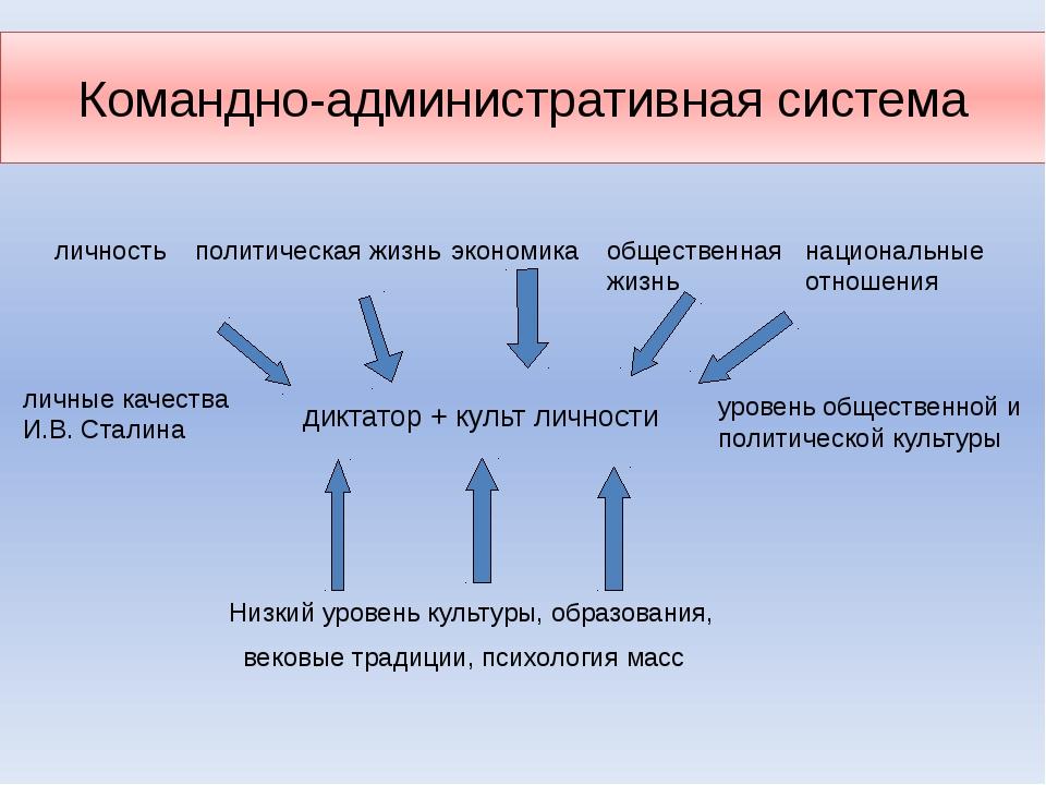 Командно-административная система уровень общественной и политической культур...