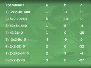 Уравнения a b c 1) -2x2-3x+6=0 -2 -3 6 2) 5x2-10x=0 5 -10 0 3) x2+5x-4=0 1 5