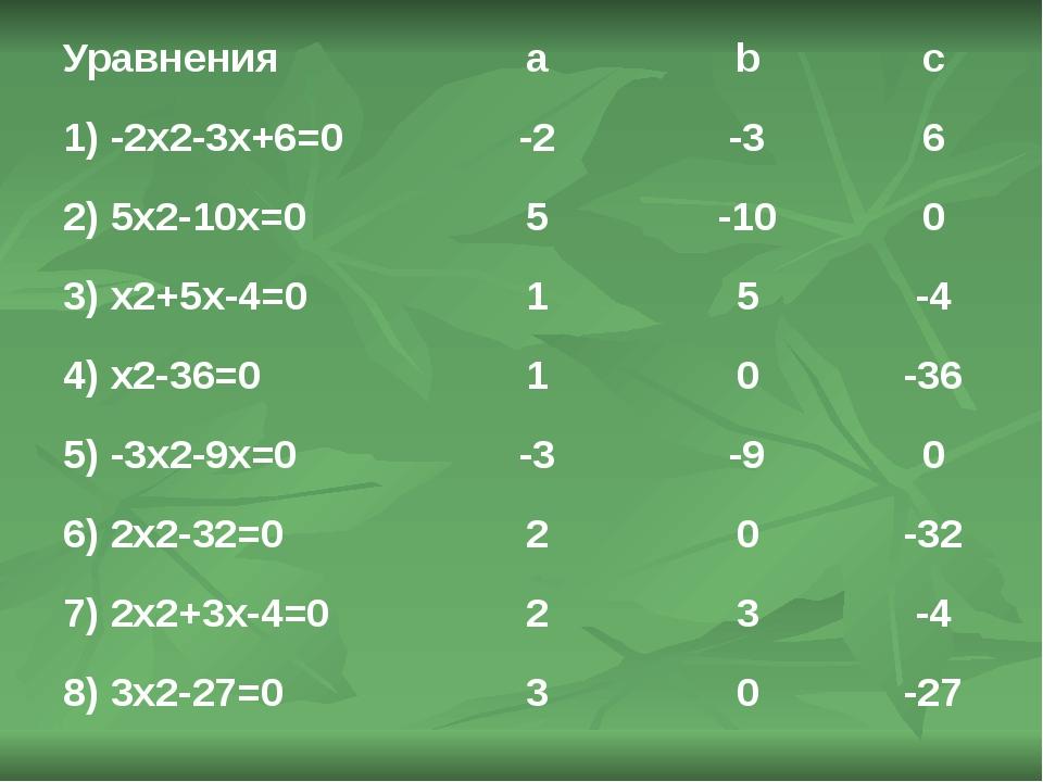 Уравнения a b c 1) -2x2-3x+6=0 -2 -3 6 2) 5x2-10x=0 5 -10 0 3) x2+5x-4=0 1 5...