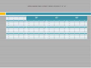 Таблица значений синуса, косинуса, тангенса для углов 30°, 45°, 60°