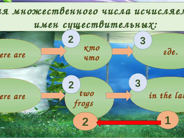 There are кто что где. There are two frogs in the lake. Для множественного чи...