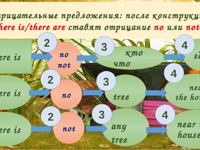 no not There is кто что где. There is There is no not tree any tree near the...