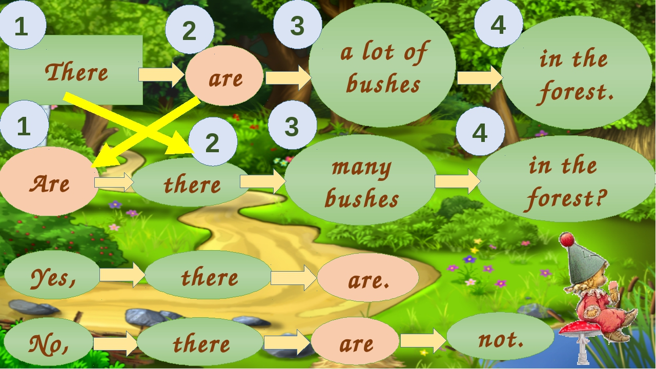 there There there are Are Yes, many bushes No, are. in the forest. a lot of b...