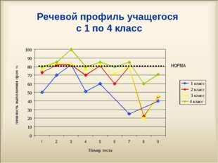 Речевой профиль учащегося с 1 по 4 класс НОРМА
