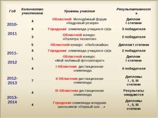 ГодКоличество участниковУровень участияРезультативность 2010- 20114Облас