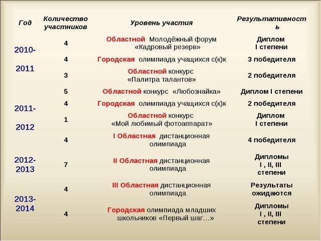 ГодКоличество участниковУровень участияРезультативность 2010- 20114Облас...