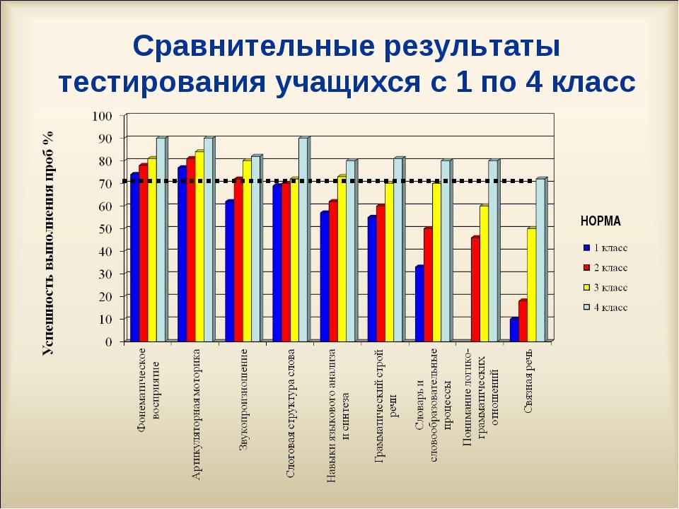 Сравнительные результаты тестирования учащихся с 1 по 4 класс НОРМА