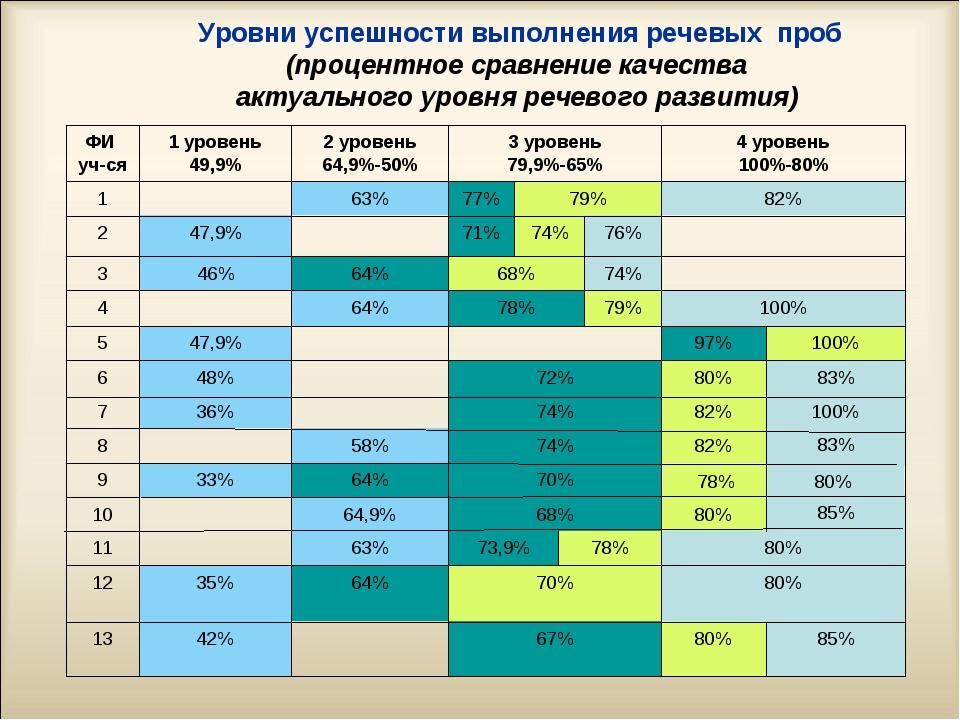 Уровни успешности выполнения речевых проб (процентное сравнение качества акту...