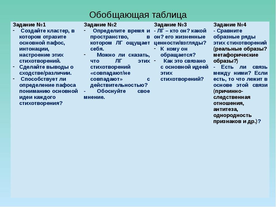 Обобщающая таблица Задание №1 Создайтекластер, в котором отразите основной па...