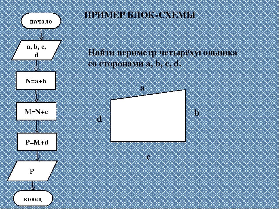 ПРИМЕР БЛОК-СХЕМЫ Найти периметр четырёхугольника со сторонами a, b, c, d.