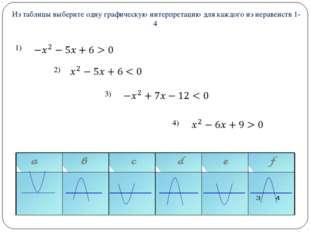 Из таблицы выберите одну графическую интерпретацию для каждого из неравенст