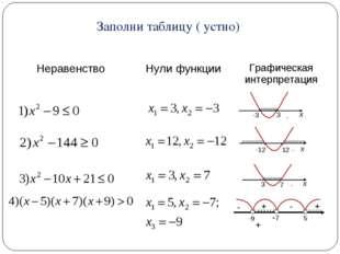 + Заполни таблицу ( устно) НеравенствоНули функцииГрафическая интерпретация