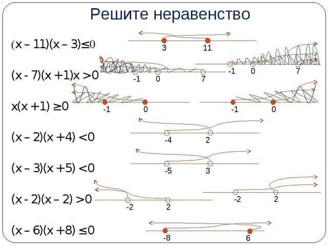 Решите неравенство (x – 11)(x – 3)≤ 0 (x - 7)(x + 1)x > 0 x(x + 1) ≥ 0 (x – 2...