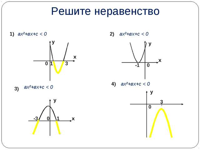Решите неравенство 1) 2) 3) 1 3 х у 0 -1 0 х у -3 1 0 х у 0 3 у ах²+вх+с < 0...