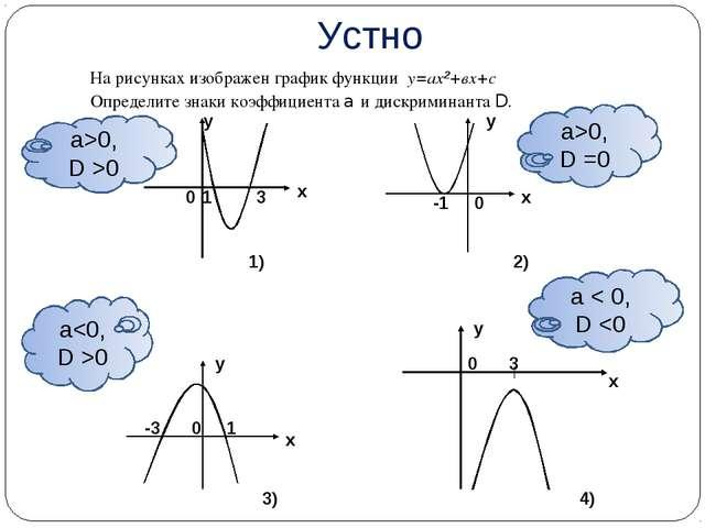 1) 2) 3) 4) 1 3 х у 0 -1 0 х у -3 1 0 х у 0 3 х у а0 а < 0, D 0, D >0 а>0, D...