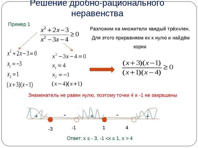 Решение дробно-рационального неравенства Пример 1 Разложим на множители кажды...