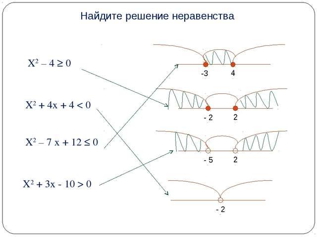 X2 – 4 ≥ 0 X2 + 4x + 4 < 0 X2 – 7 x + 12 ≤ 0 X2 + 3x - 10 > 0 Найдите решение...