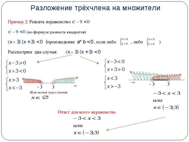Пример 2: Решить неравенство х2 – 9 < 0 х2 – 9 < 0 (по формуле разность квадр...