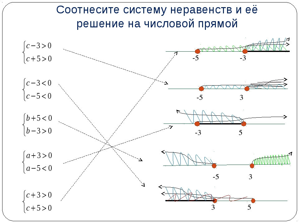 Соотнесите систему неравенств и её решение на числовой прямой