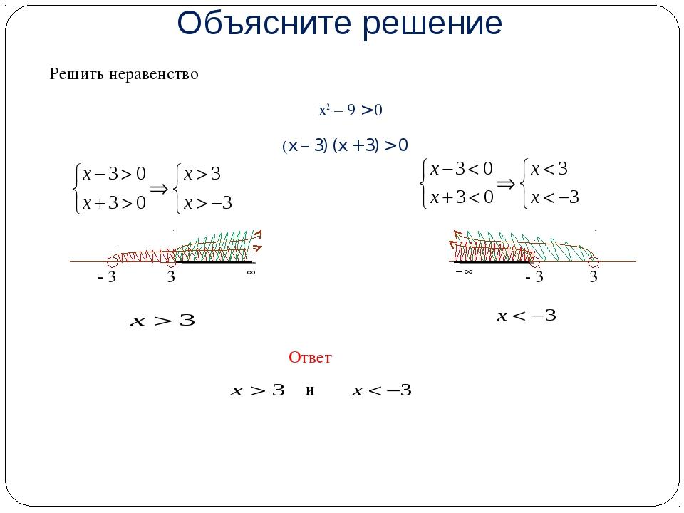 Объясните решение Решить неравенство х2 – 9 > 0 (x – 3) (x + 3) > 0 3 - 3 3...